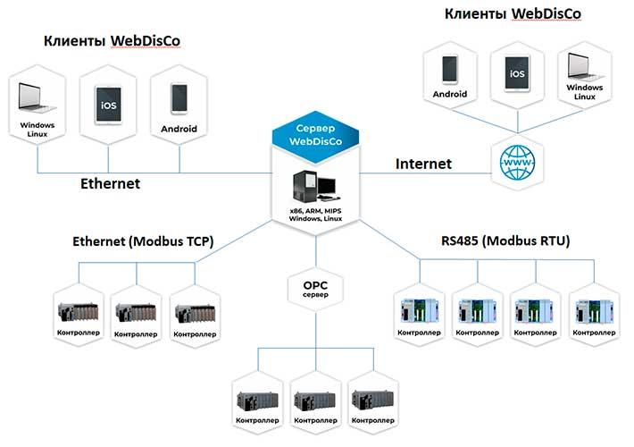 Схема построения систем диспетчеризации на основе WebDisCo